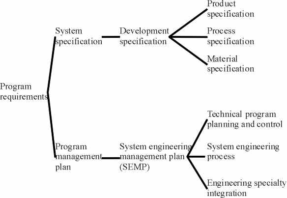 Paper for topic requirements amp specifications