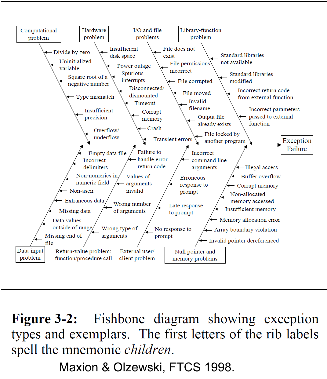 Better embedded system sw exception handling fishbone diagram conditions to consider when designing a robust system in the form of a fishbone diagram click on the diagram to see the full detail in a new window ccuart Choice Image