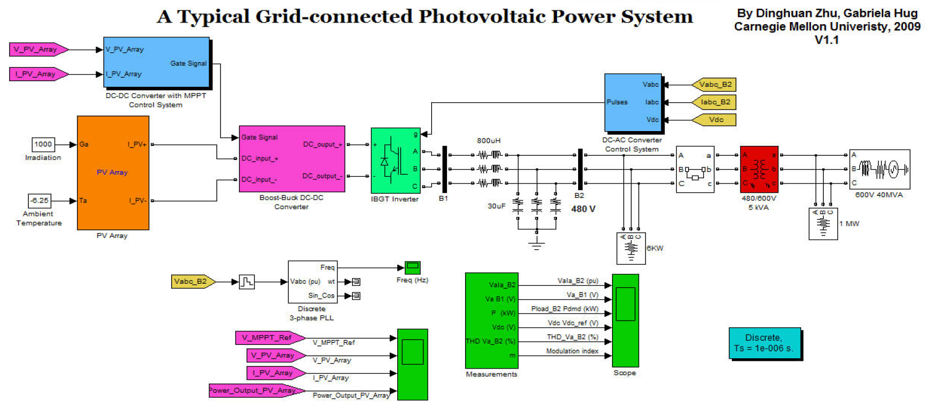 a research on solar power modeling Modelling and simulation of standalone solar power systems  15+ million  members 118+ million publications 700k+ research projects.