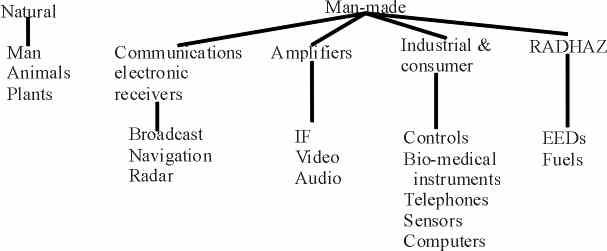 Paper for Topic: Environment/EMC/EMI